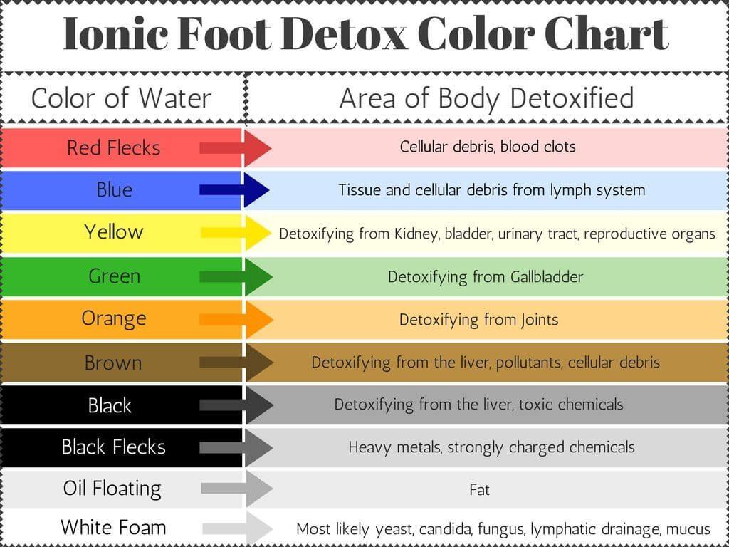 Ionic Foot Detox Color Chart